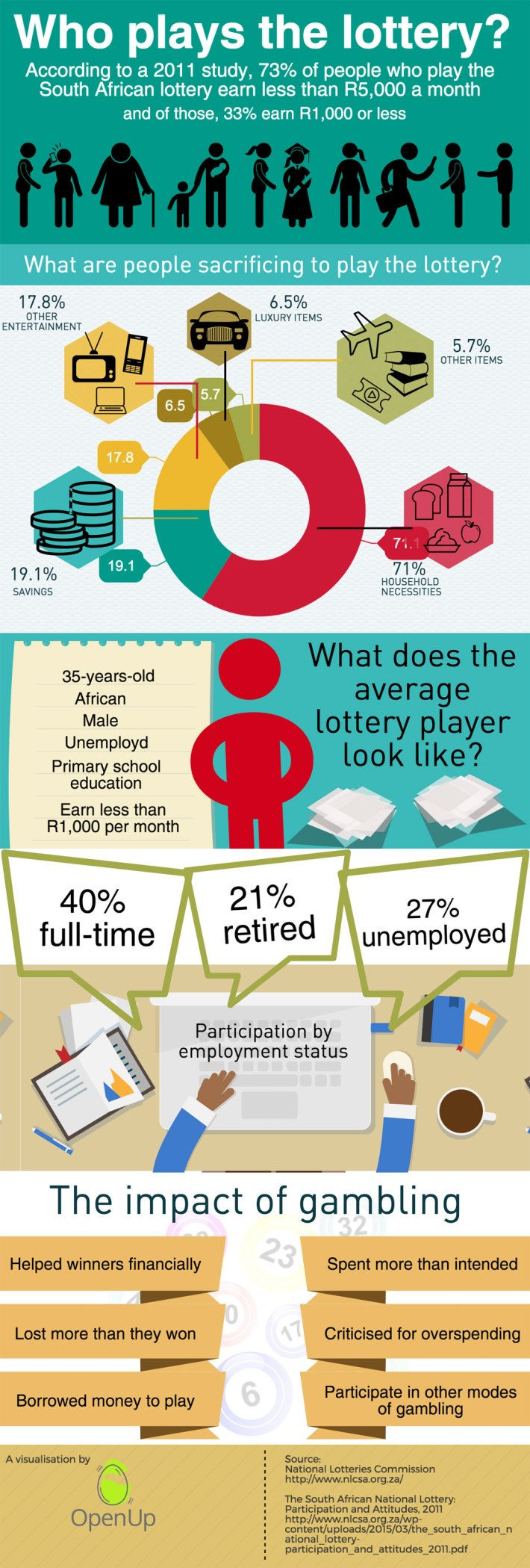 who plays lottery in south africa