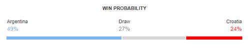 Argentina vs Croatia FIFA World Cup 2018 Win Probability