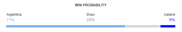Argentina vs Iceland FIFA World Cup 2018 Win Probability