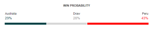 Australia vs Peru FIFA World Cup 2018 Win Probability