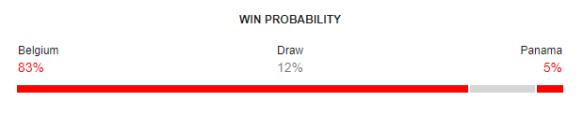 Belgium vs Panama FIFA World Cup 2018 Win Probability