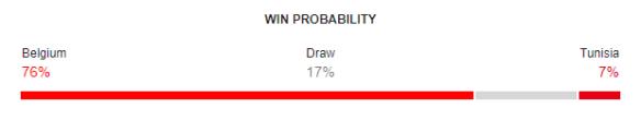 Belgium vs Tunisia FIFA World Cup 2018 Win Probability