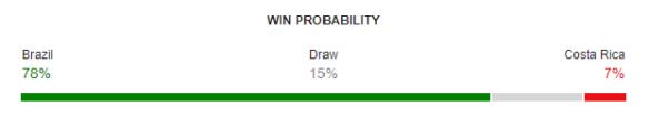 Brazil vs Costa Rica FIFA World Cup 2018 Win Probability