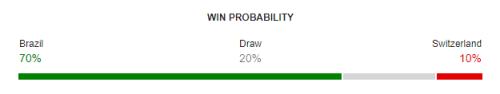 Brazil vs Switzerland FIFA World Cup 2018 Win Probability
