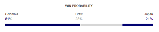 Colombia vs Japan FIFA World Cup 2018 Win Probability