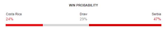 Costa Rica vs Serbia FIFA World Cup 2018 Win Probability