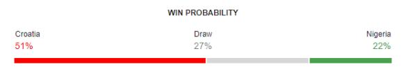 Croatia vs Nigeria FIFA World Cup 2018 Win Probability