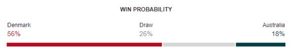 Denmark vs Australia FIFA World Cup 2018 Win Probability