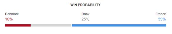 Denmark vs France FIFA World Cup 2018 Win Probability