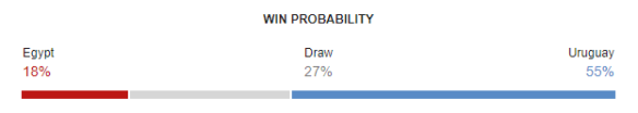 Egypt vs Uruguay FIFA World Cup 2018 Win Probability