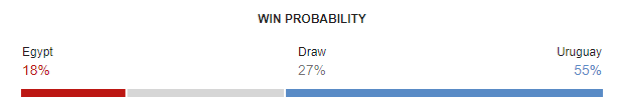 Egypt vs Uruguay FIFA World Cup 2018 Win Probability