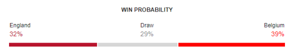 England vs Belgium FIFA World Cup 2018 Win Probability