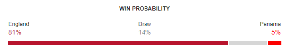 England vs Panama FIFA World Cup 2018 Win Probability