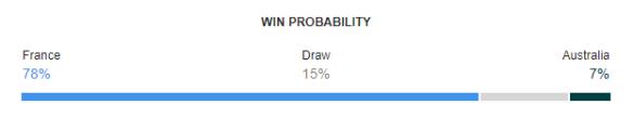 France vs Australia FIFA World Cup 2018 Win Probability