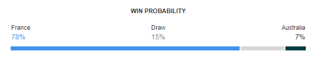 France vs Australia FIFA World Cup 2018 Win Probability