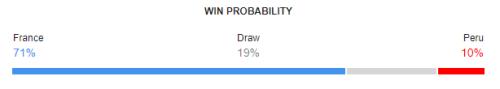 France vs Peru FIFA World Cup 2018 Win Probability