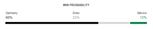 Germany vs Mexico FIFA World Cup 2018 Win Probability