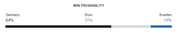 Germany vs Sweden FIFA World Cup 2018 Win Probability