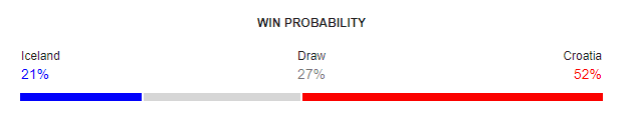 Iceland vs Croatia FIFA World Cup 2018 Win Probability