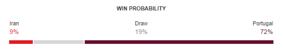 Iran vs Portugal FIFA World Cup 2018 Win Probability