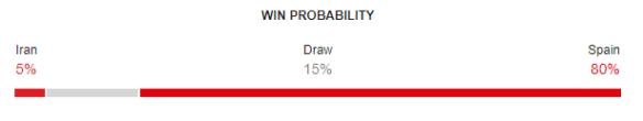 Iran vs Spain FIFA World Cup 2018 Win Probability