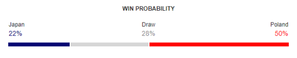 Japan vs Poland FIFA World Cup 2018 Win Probability