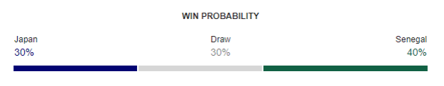 Japan vs Senegal FIFA World Cup 2018 Win Probability