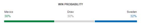 Mexico vs Sweden FIFA World Cup 2018 Win Probability