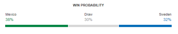 Mexico vs Sweden FIFA World Cup 2018 Win Probability
