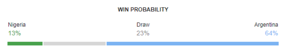 Nigeria vs Argentina FIFA World Cup 2018 Win Probability