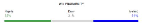 Nigeria vs Iceland FIFA World Cup 2018 Win Probability