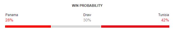 Panama vs Tunisia FIFA World Cup 2018 Win Probability