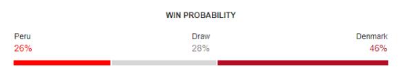 Peru vs Denmark FIFA World Cup 2018 Win Probability
