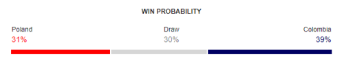 Poland vs Colombia FIFA World Cup 2018 Win Probability