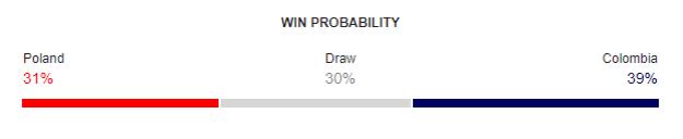 Poland vs Colombia FIFA World Cup 2018 Win Probability