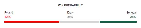 Poland vs Senegal FIFA World Cup 2018 Win Probability