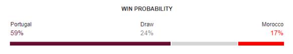 Portugal vs Morocco FIFA World Cup 2018 Win Probability