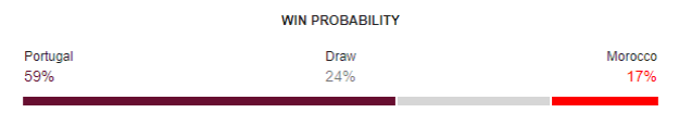 Portugal vs Morocco FIFA World Cup 2018 Win Probability