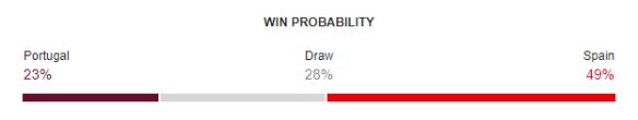 Portugal vs Spain FIFA World Cup 2018 Win Probability