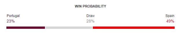 Portugal vs Spain FIFA World Cup 2018 Win Probability