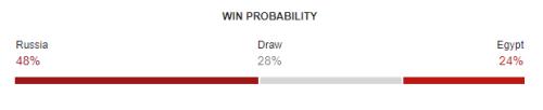 Russia vs Egypt FIFA World Cup 2018 Win Probability
