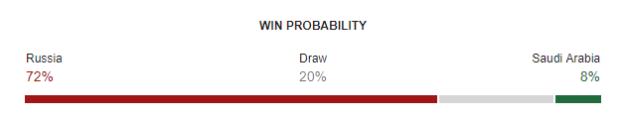 Russia vs Saudi Arabia World Cup 2018 Win Probability