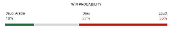 Saudi Arabia vs Egypt FIFA World Cup 2018 Win Probability