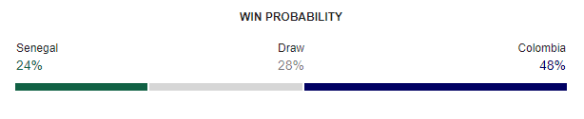 Senegal vs Colombia FIFA World Cup 2018 Win Probability