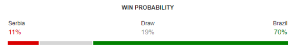 Serbia vs Brazil FIFA World Cup 2018 Win Probability