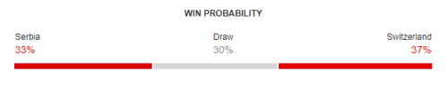 Serbia vs Switzerland FIFA World Cup 2018 Win Probability