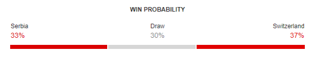 Serbia vs Switzerland FIFA World Cup 2018 Win Probability