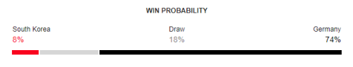 South Korea vs Germany FIFA World Cup 2018 Win Probability