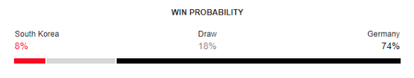 South Korea vs Germany FIFA World Cup 2018 Win Probability