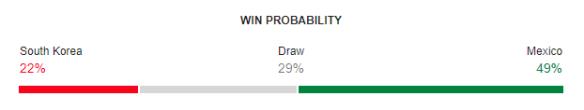 South Korea vs Mexico FIFA World Cup 2018 Win Probability